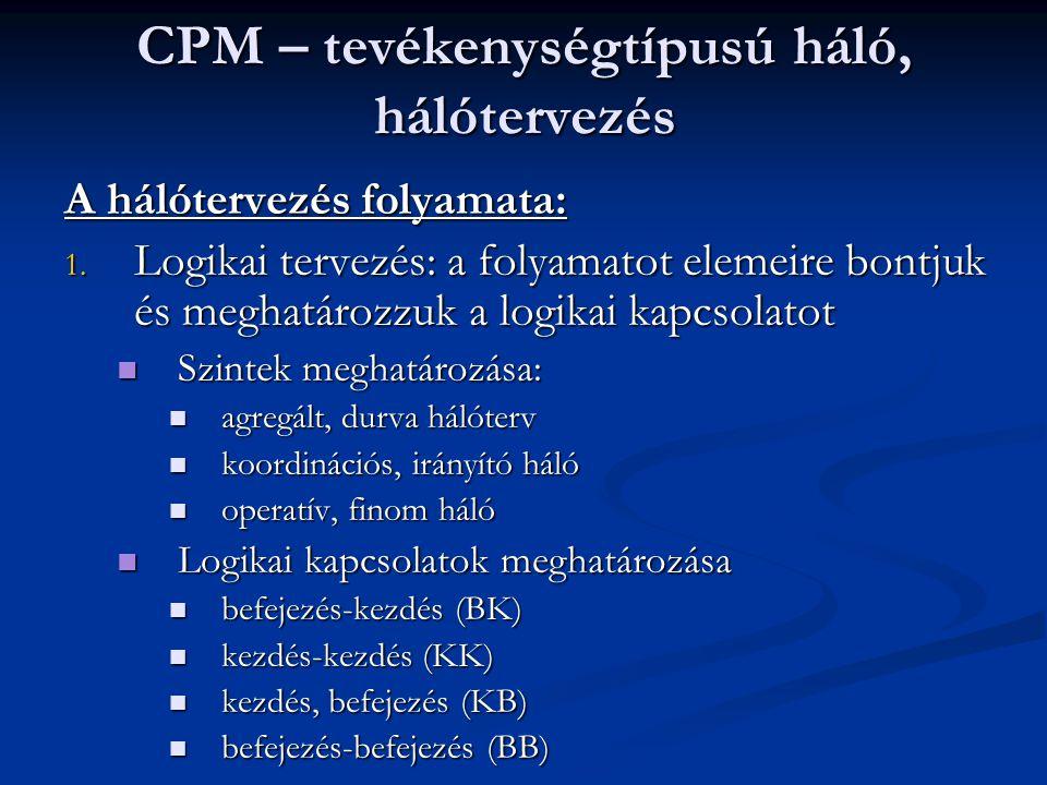 CPM – tevékenységtípusú háló, hálótervezés