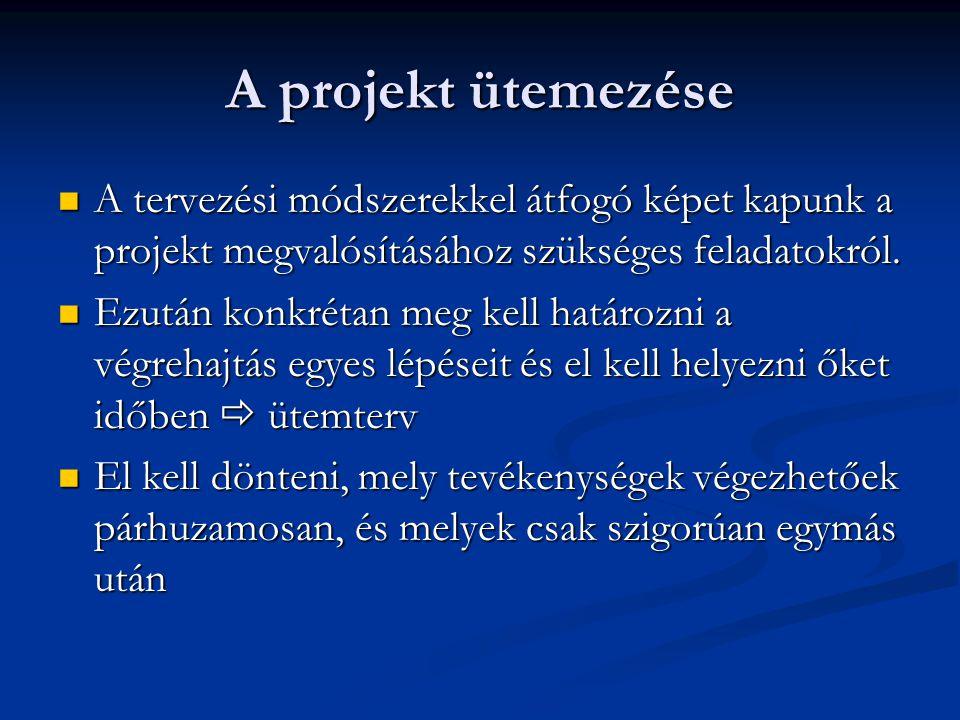A projekt ütemezése A tervezési módszerekkel átfogó képet kapunk a projekt megvalósításához szükséges feladatokról.