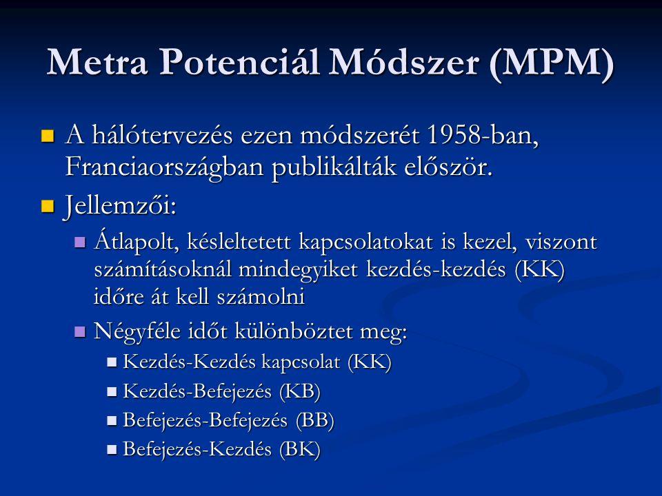 Metra Potenciál Módszer (MPM)