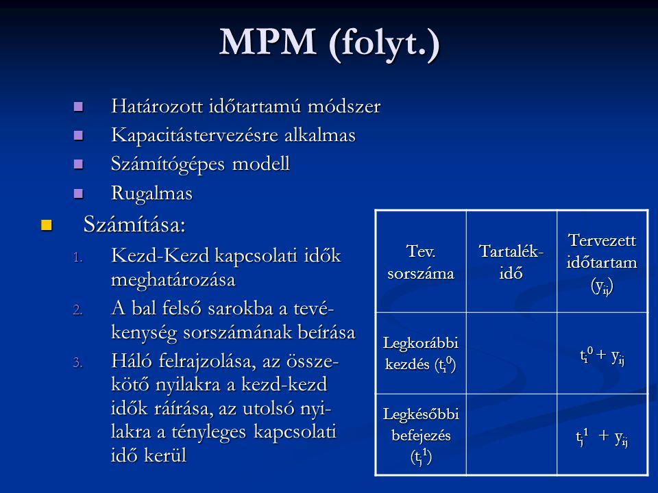 MPM (folyt.) Számítása: Határozott időtartamú módszer