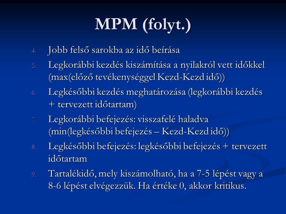 MPM (folyt.) Jobb felső sarokba az idő beírása