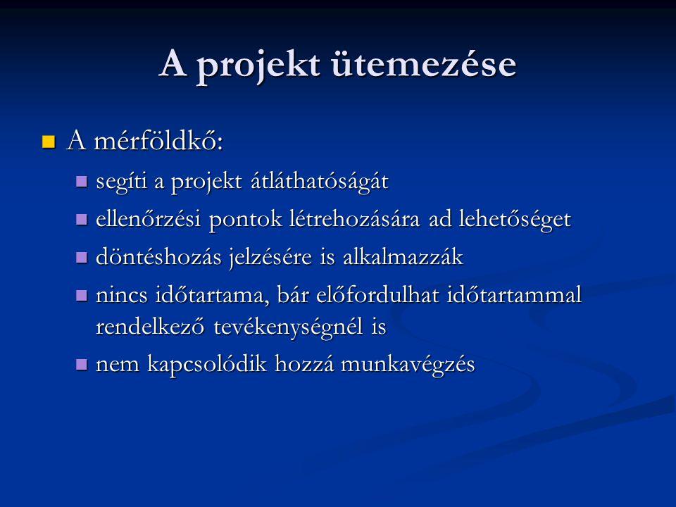 A projekt ütemezése A mérföldkő: segíti a projekt átláthatóságát