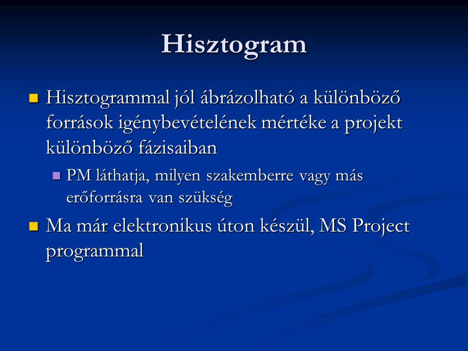 Hisztogram Hisztogrammal jól ábrázolható a különböző források igénybevételének mértéke a projekt különböző fázisaiban.