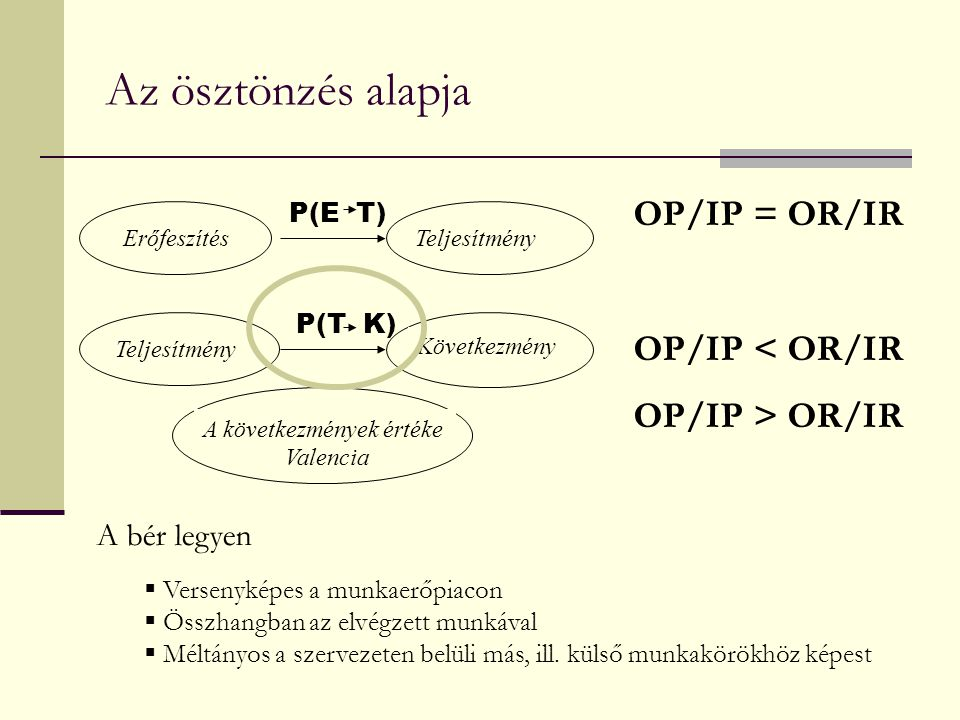 Az ösztönzés alapja OP/IP = OR/IR OP/IP < OR/IR OP/IP > OR/IR