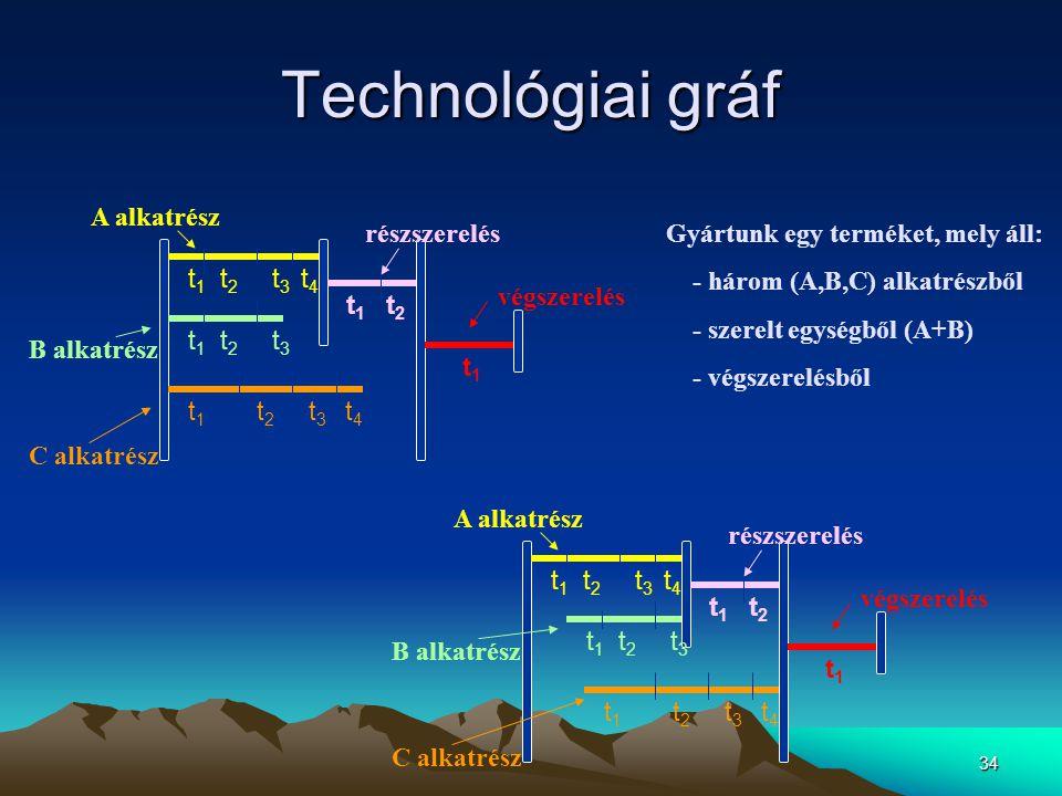 Technológiai gráf végszerelés t1 részszerelés t1 t2 t1 t2 t3 t4