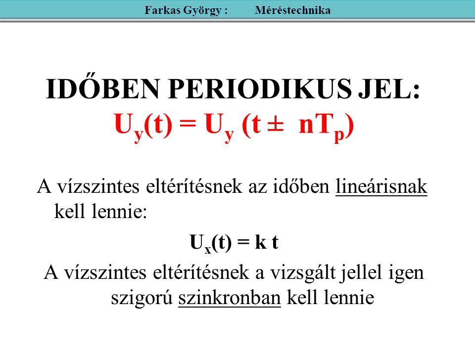IDŐBEN PERIODIKUS JEL: Uy(t) = Uy (t ± nTp)