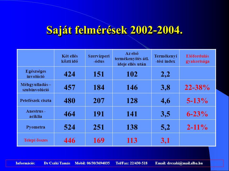 Saját felmérések 2002-2004. Két ellés közti idő. Szervízperi-ódus. Az első termékenyítés átl. ideje ellés után.