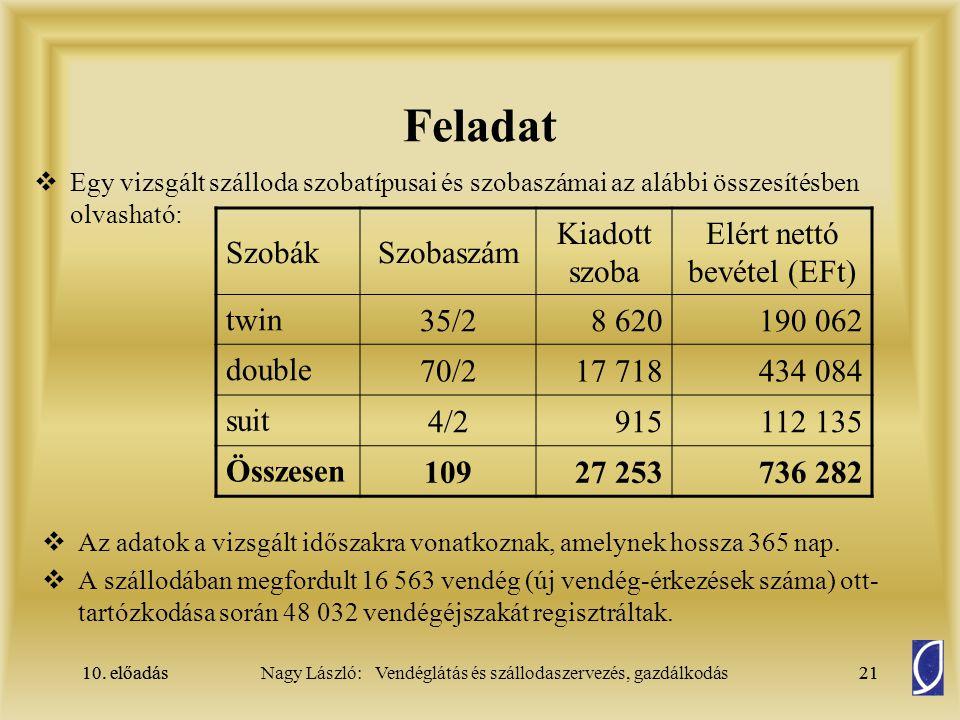 Elért nettó bevétel (EFt)