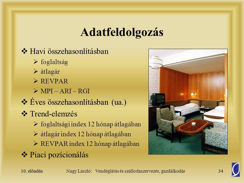 Adatfeldolgozás Havi összehasonlításban Éves összehasonlításban (ua.)