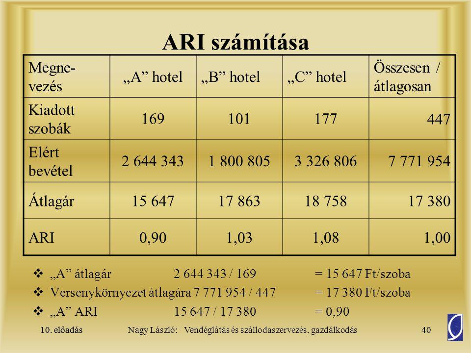 """ARI számítása Megne-vezés """"A hotel """"B hotel """"C hotel"""