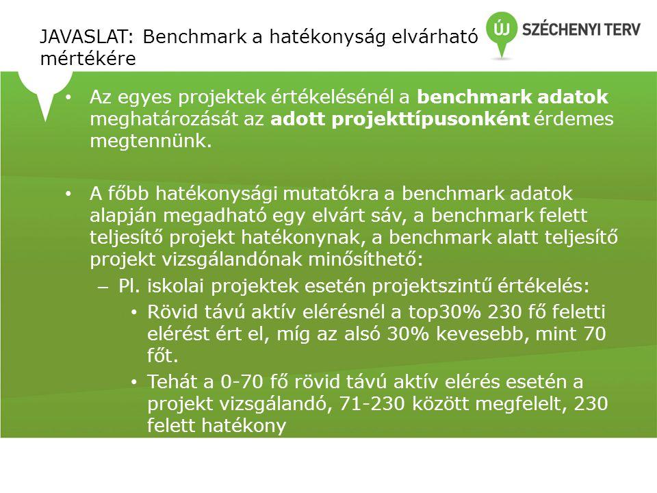 JAVASLAT: Benchmark a hatékonyság elvárható mértékére