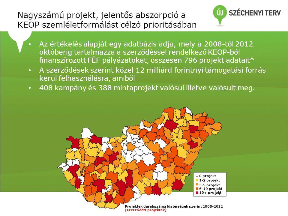 Nagyszámú projekt, jelentős abszorpció a KEOP szemléletformálást célzó prioritásában