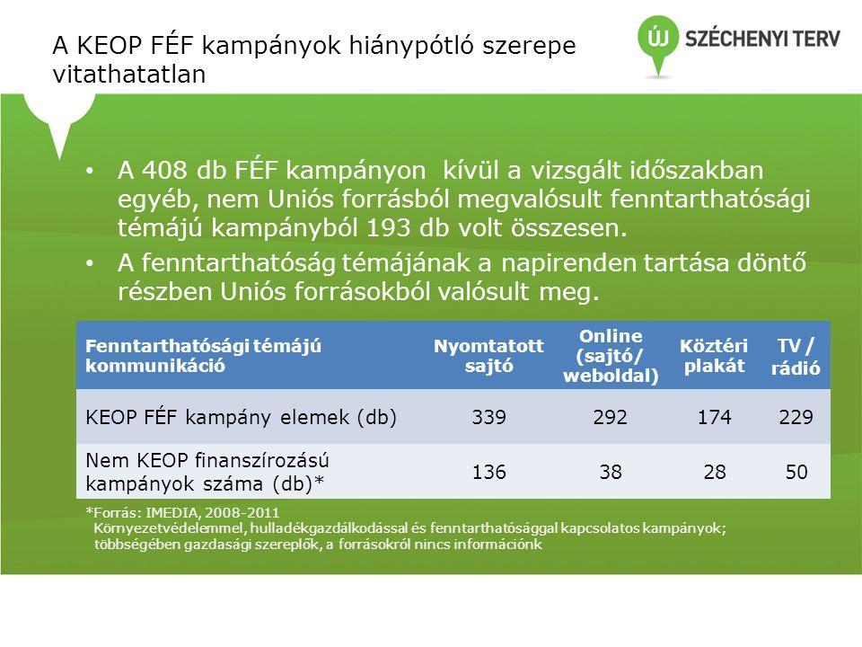 A KEOP FÉF kampányok hiánypótló szerepe vitathatatlan