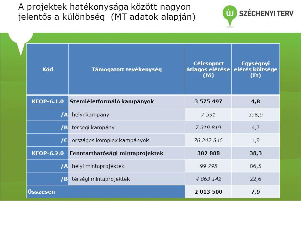 A projektek hatékonysága között nagyon jelentős a különbség (MT adatok alapján)