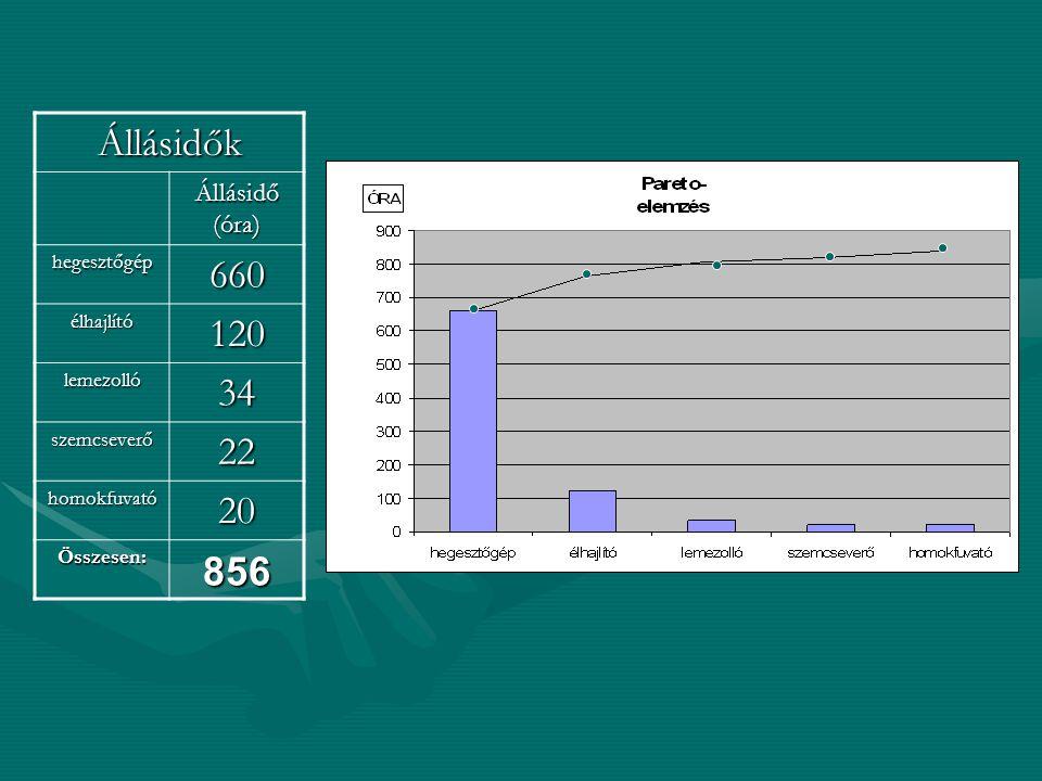 Állásidők 660 120 34 22 20 856 Állásidő (óra) hegesztőgép élhajlító