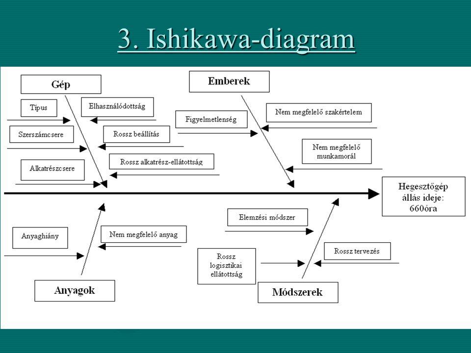 3. Ishikawa-diagram