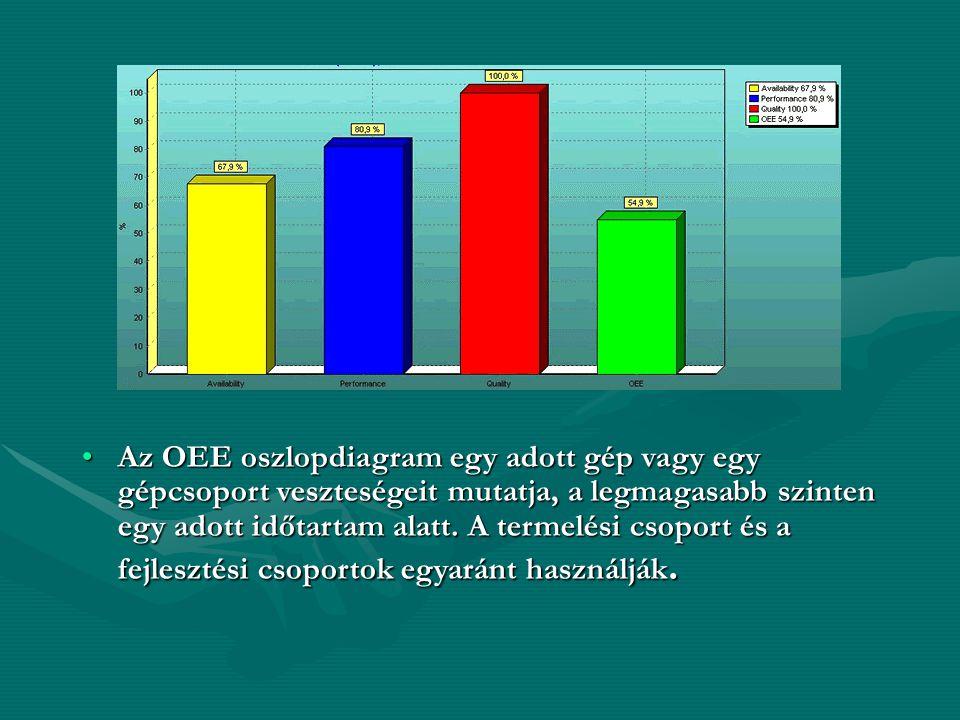 Az OEE oszlopdiagram egy adott gép vagy egy gépcsoport veszteségeit mutatja, a legmagasabb szinten egy adott időtartam alatt.