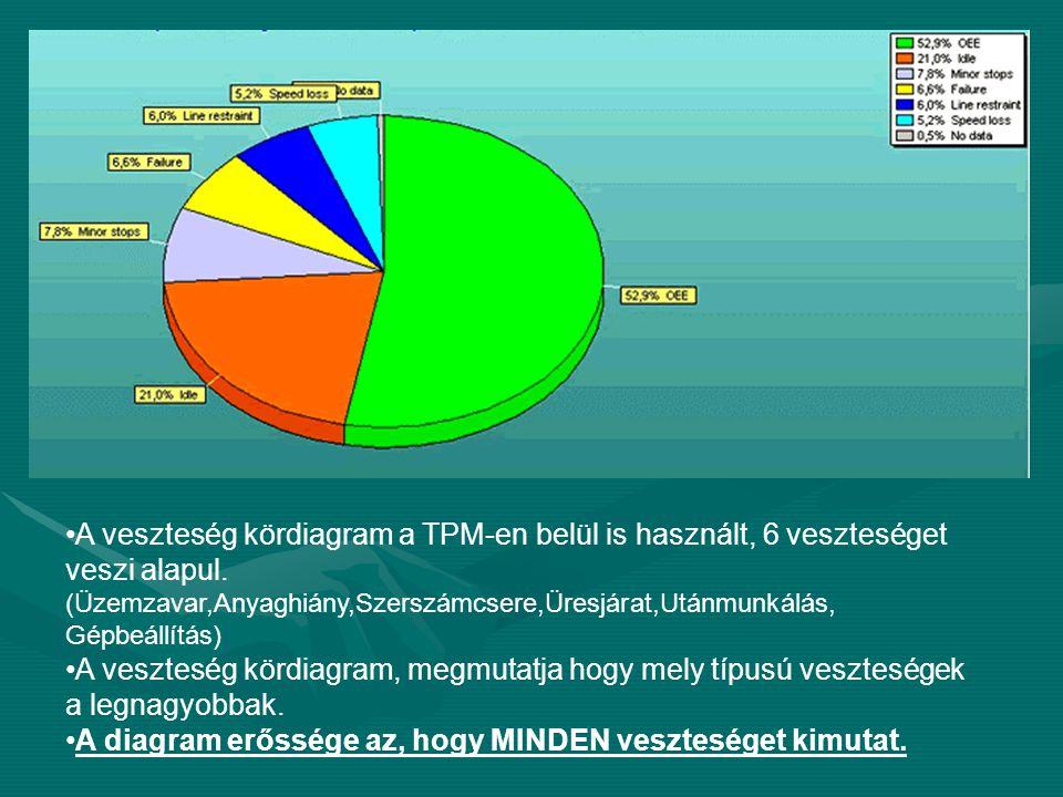 A veszteség kördiagram a TPM-en belül is használt, 6 veszteséget veszi alapul. (Üzemzavar,Anyaghiány,Szerszámcsere,Üresjárat,Utánmunkálás, Gépbeállítás)