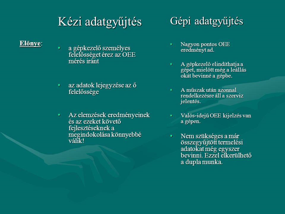 Kézi adatgyűjtés Gépi adatgyűjtés Előnye: