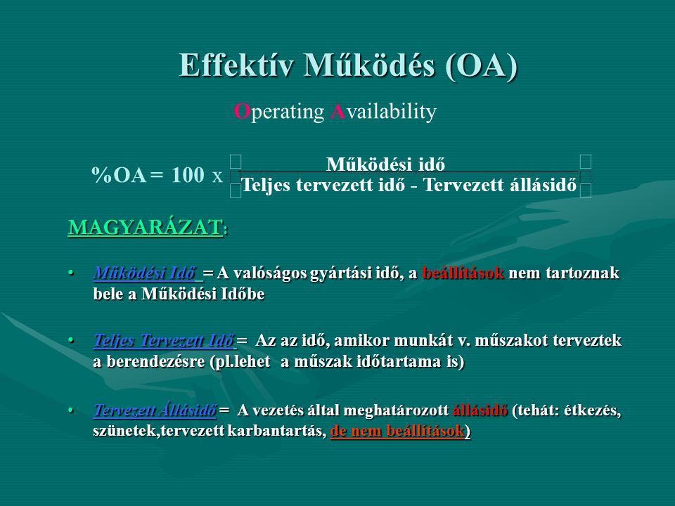 Effektív Működés (OA) Operating Availability ú û ù ê ë é x 100 = OA %
