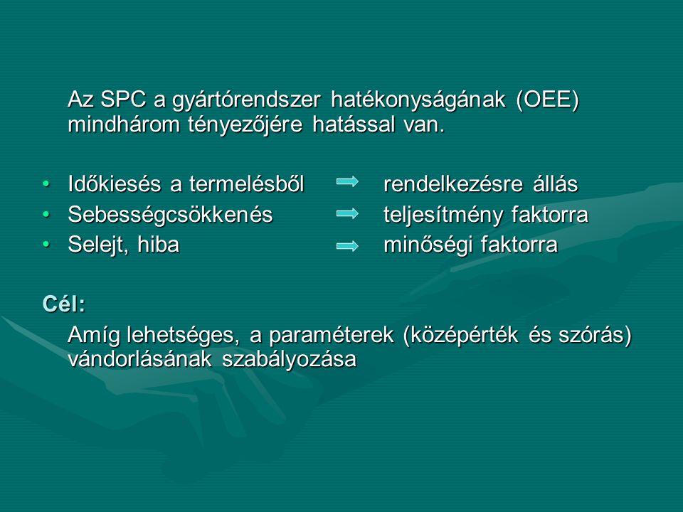 Az SPC a gyártórendszer hatékonyságának (OEE) mindhárom tényezőjére hatással van.