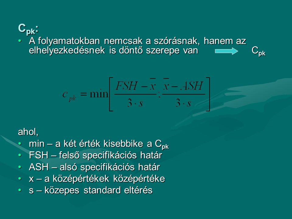 Cpk: A folyamatokban nemcsak a szórásnak, hanem az elhelyezkedésnek is döntő szerepe van Cpk. ahol,