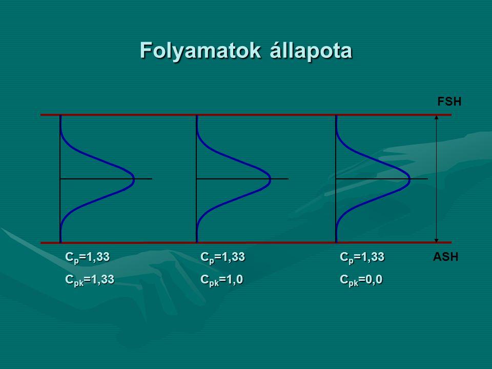 Folyamatok állapota FSH ASH Cp=1,33 Cpk=1,33 Cp=1,33 Cpk=1,0 Cp=1,33