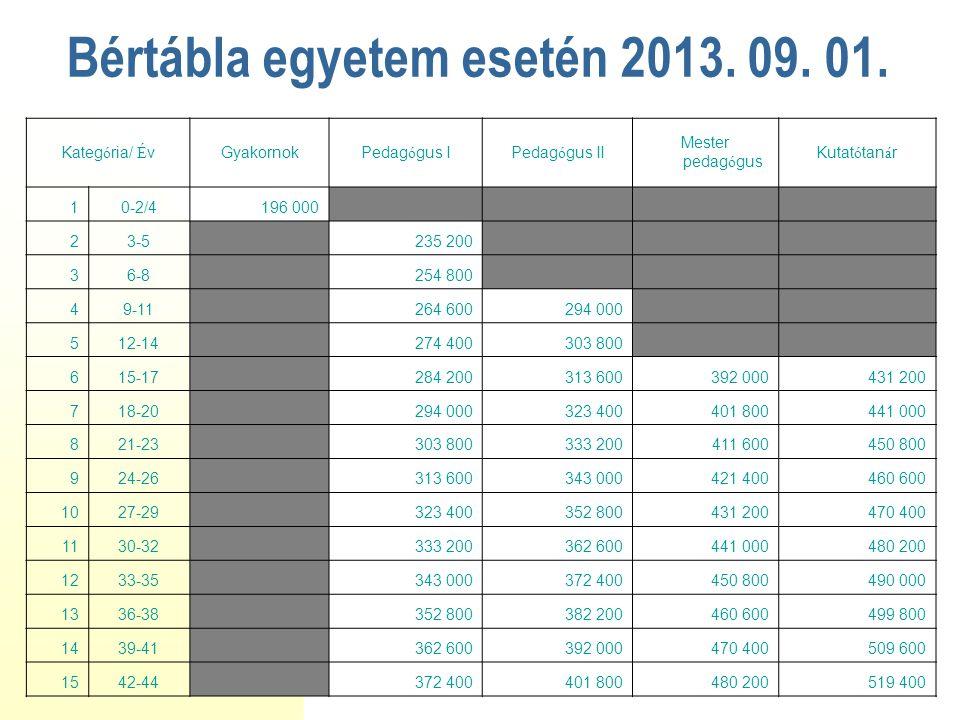 Bértábla egyetem esetén 2013. 09. 01.