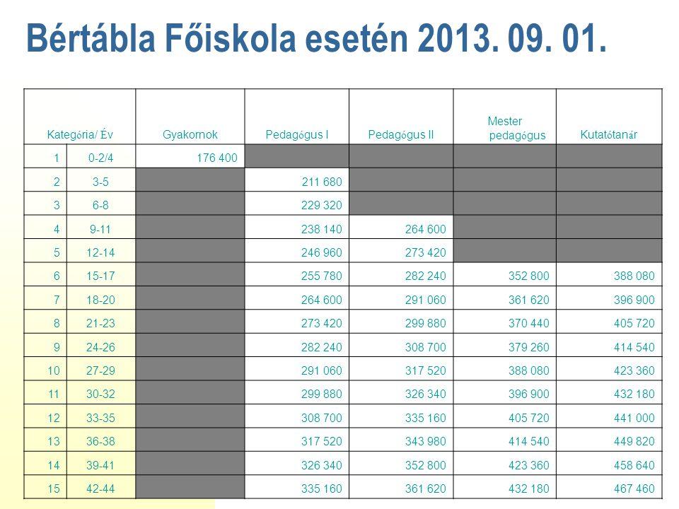 Bértábla Főiskola esetén 2013. 09. 01.