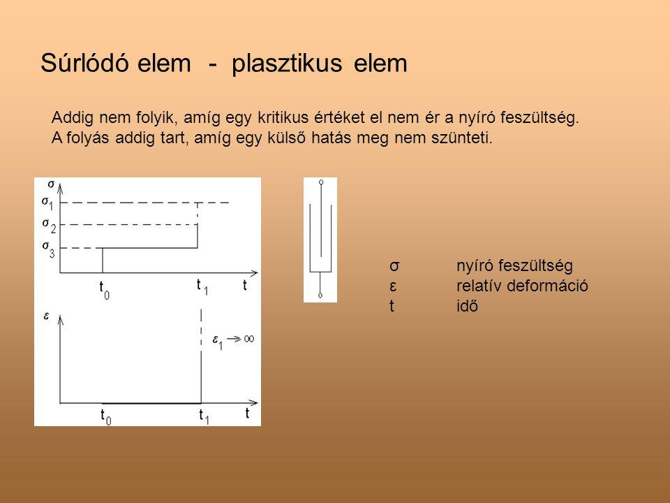 Súrlódó elem - plasztikus elem