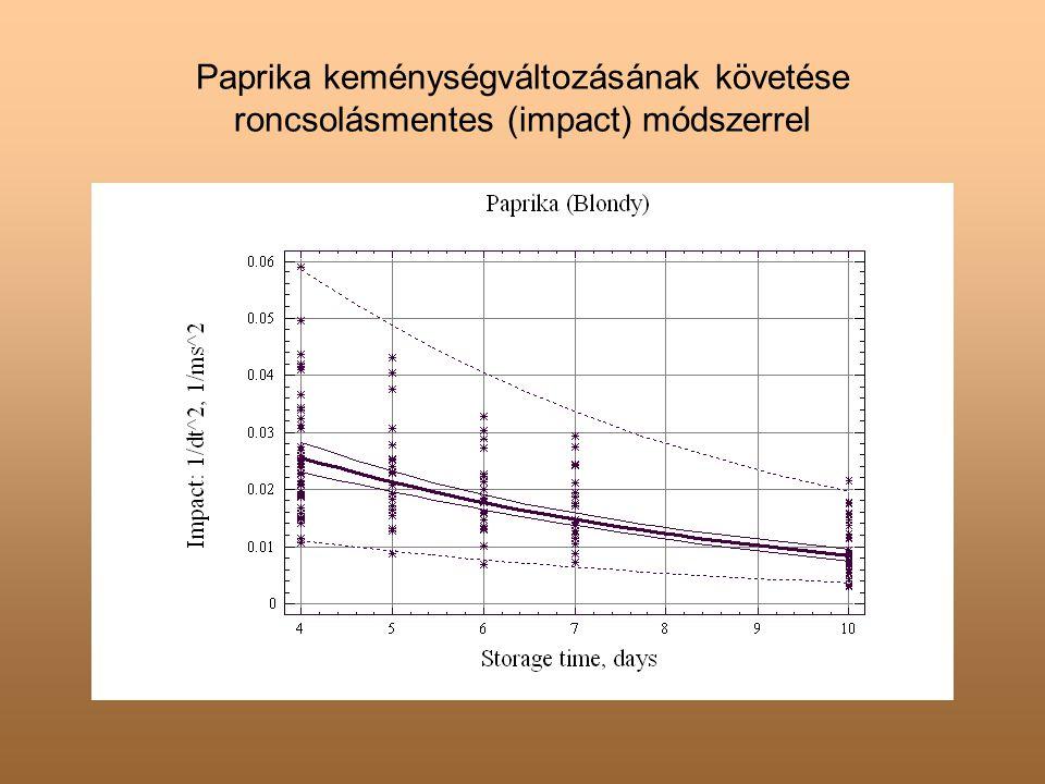 Paprika keménységváltozásának követése roncsolásmentes (impact) módszerrel