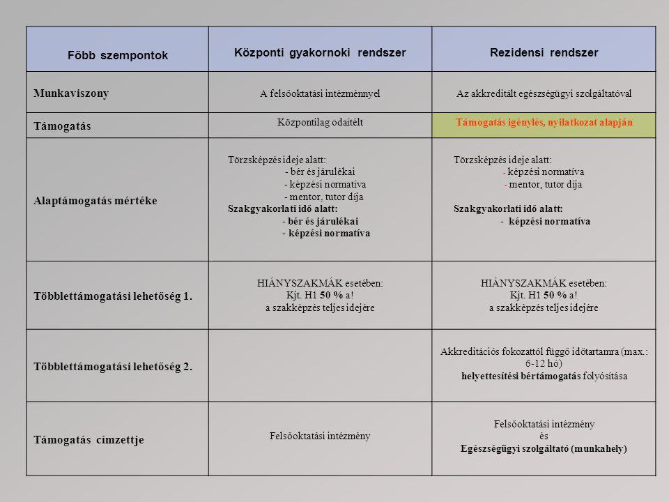 Főbb szempontok Rezidensi rendszer