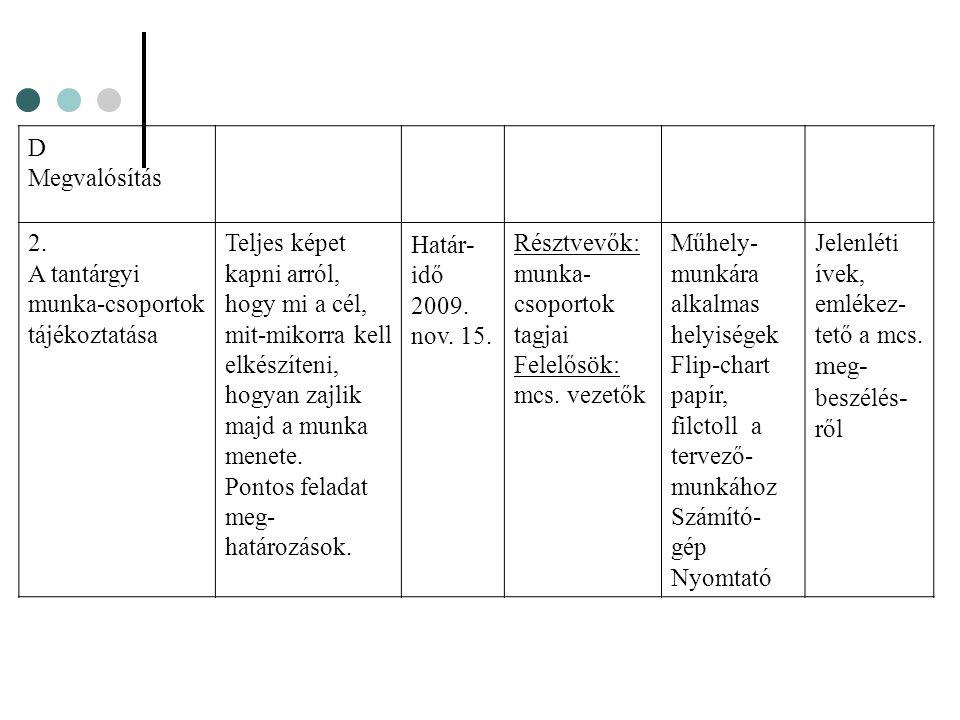 D Megvalósítás. 2. A tantárgyi munka-csoportok tájékoztatása.