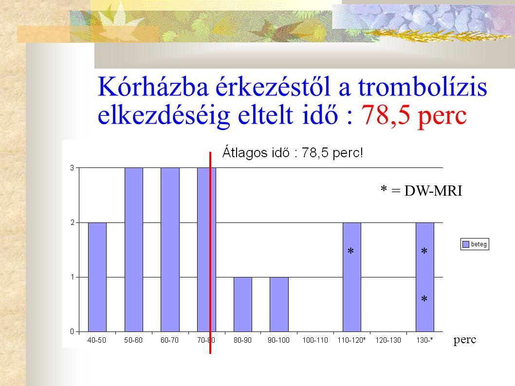 Kórházba érkezéstől a trombolízis elkezdéséig eltelt idő : 78,5 perc