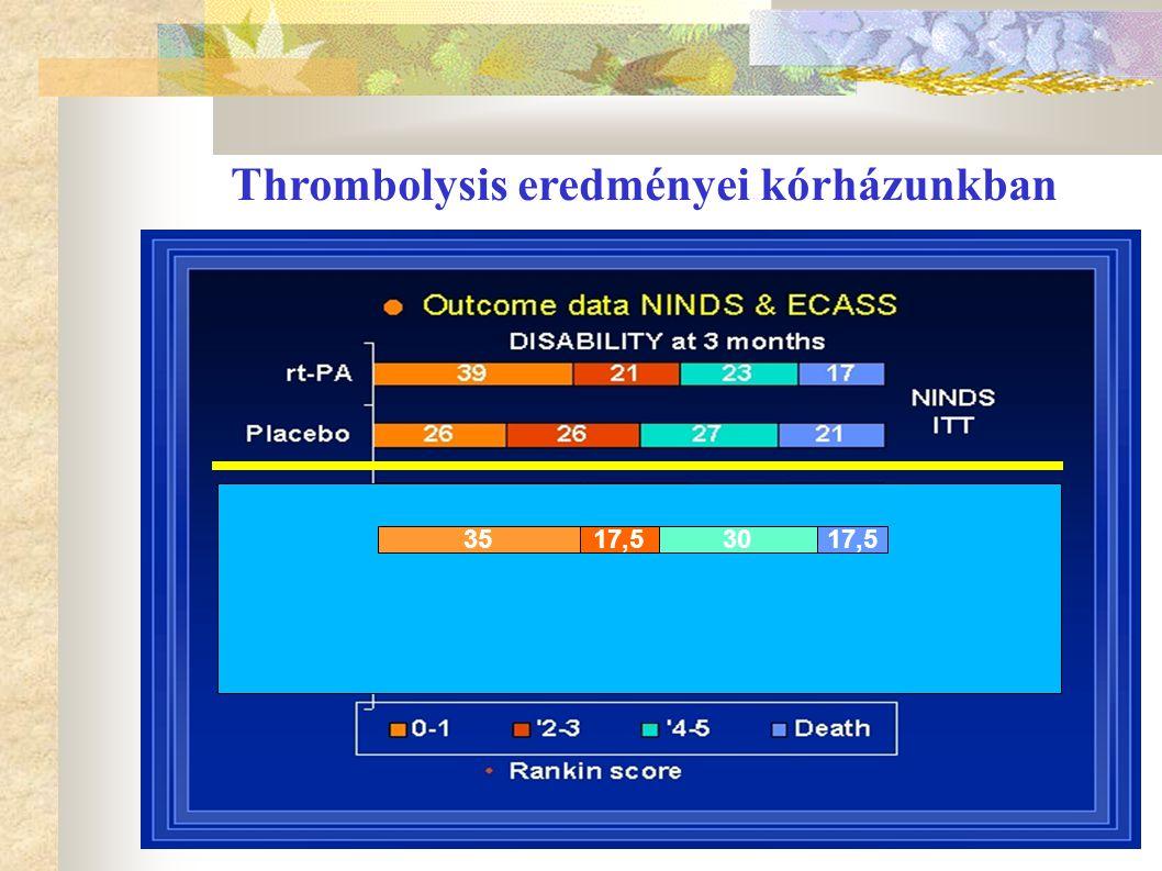 Thrombolysis eredményei kórházunkban