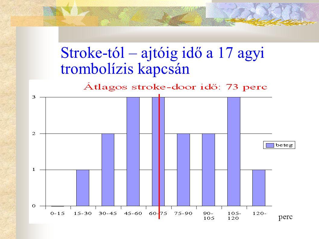 Stroke-tól – ajtóig idő a 17 agyi trombolízis kapcsán
