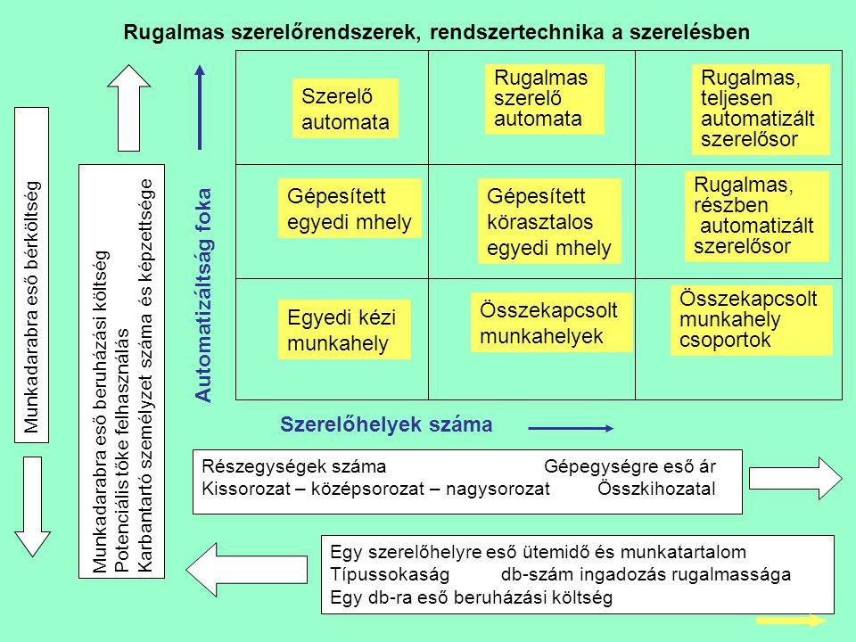 Rugalmas szerelőrendszerek, rendszertechnika a szerelésben
