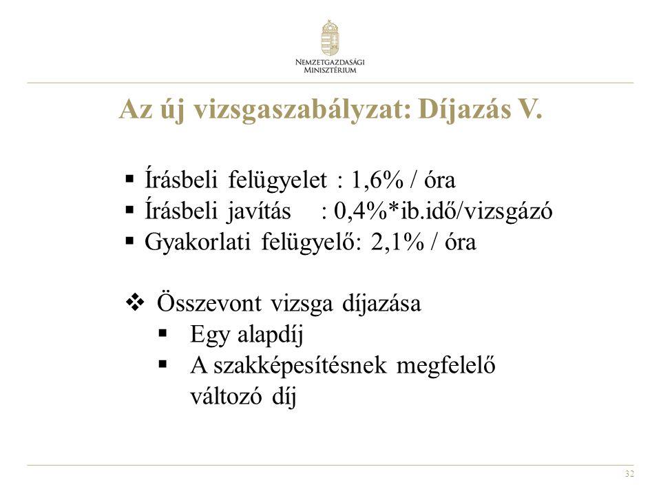 Az új vizsgaszabályzat: Díjazás V.