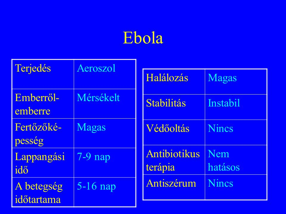 Ebola Terjedés Aeroszol Emberről-emberre Mérsékelt Fertőzőké-pesség