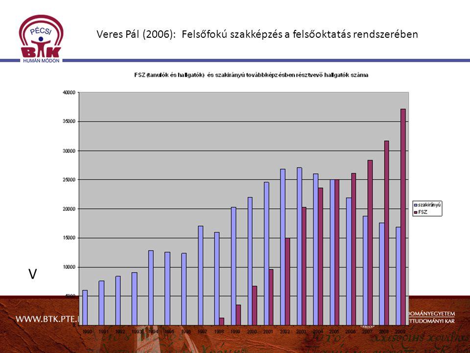 Veres Pál (2006): Felsőfokú szakképzés a felsőoktatás rendszerében