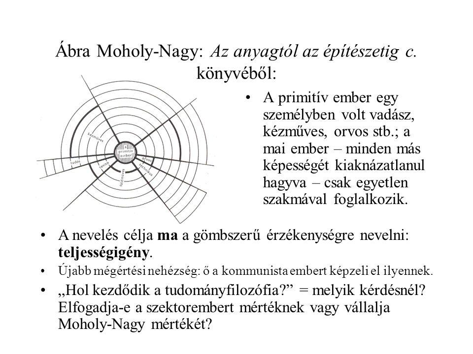 Ábra Moholy-Nagy: Az anyagtól az építészetig c. könyvéből: