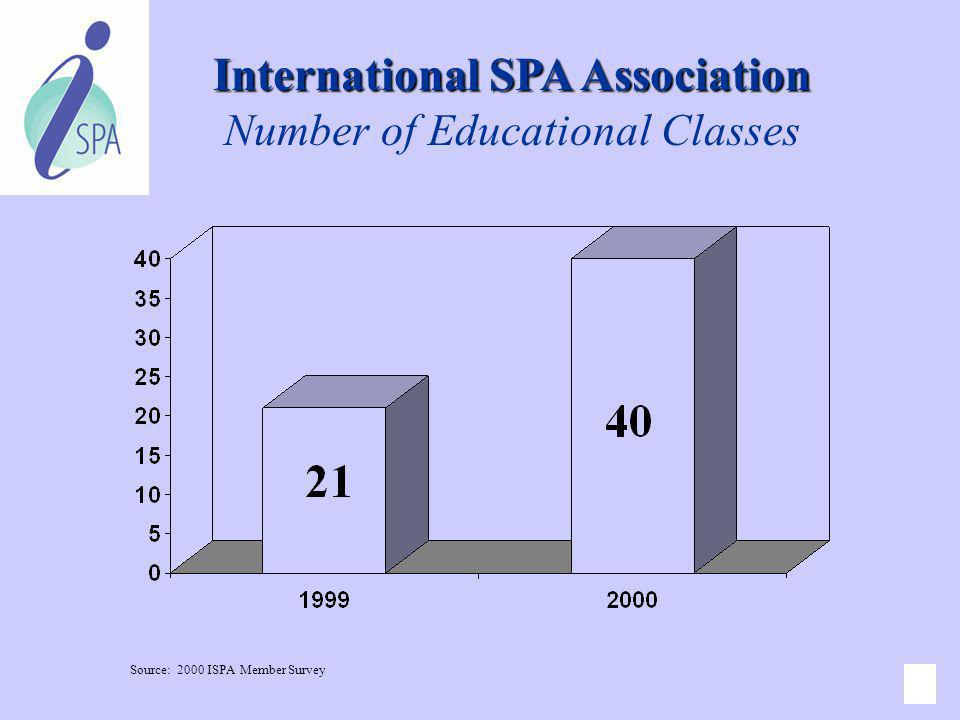 International SPA Association Number of Educational Classes