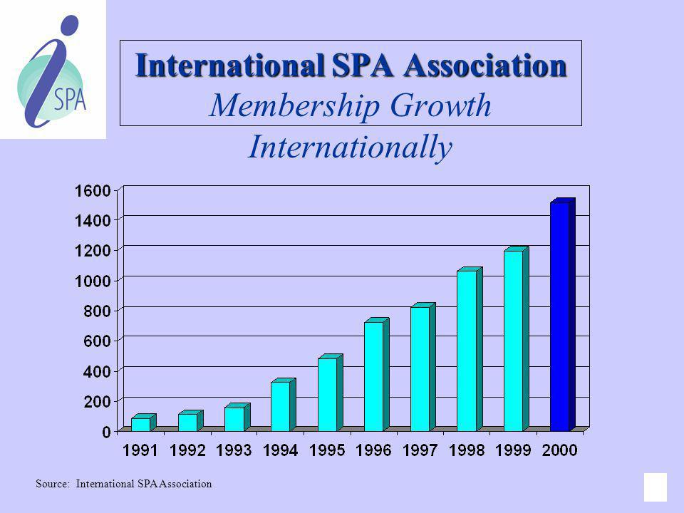 International SPA Association Membership Growth Internationally