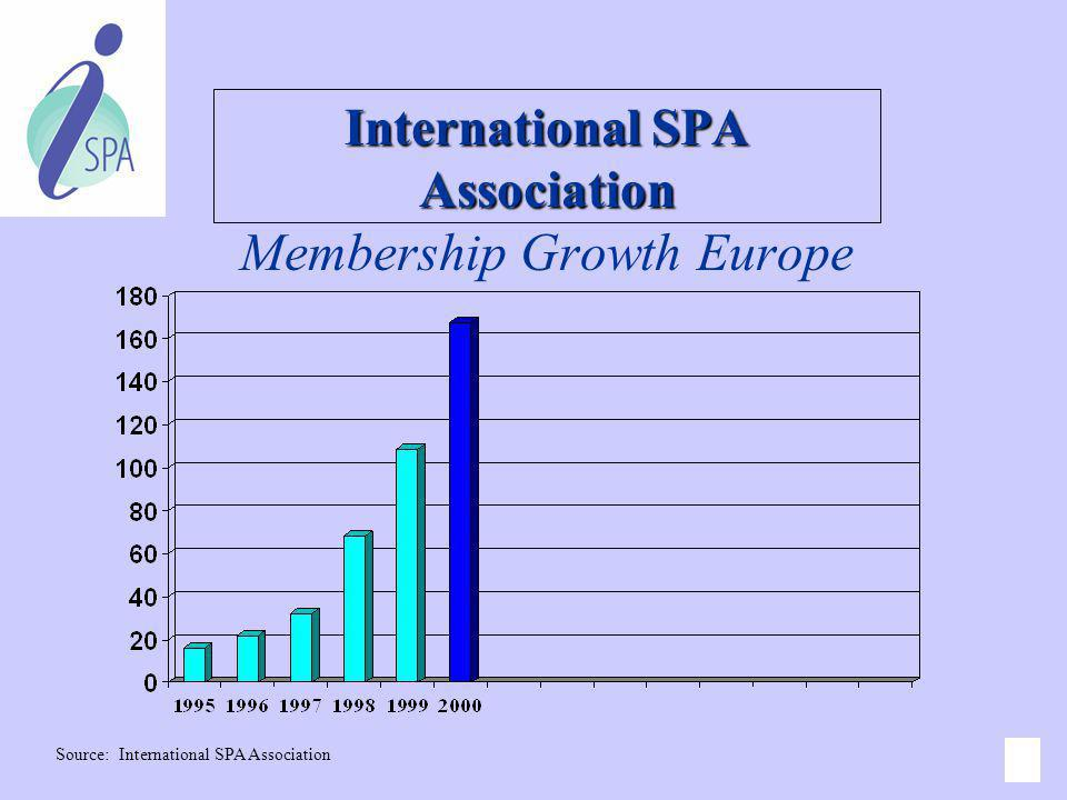 International SPA Association Membership Growth Europe