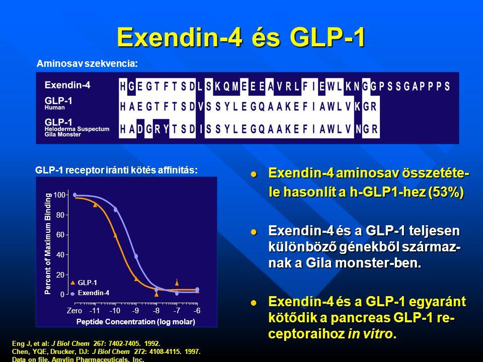 Exendin-4 és GLP-1 Exendin-4 aminosav összetéte-