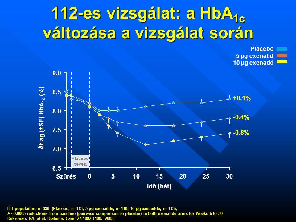 112-es vizsgálat: a HbA1c változása a vizsgálat során