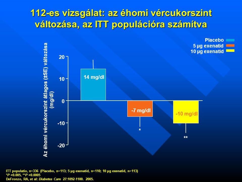 Az éhomi vércukorszint átlagos (±SE) változása
