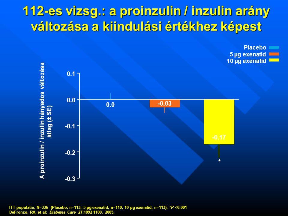A proinzulin / inzulin hányados változása