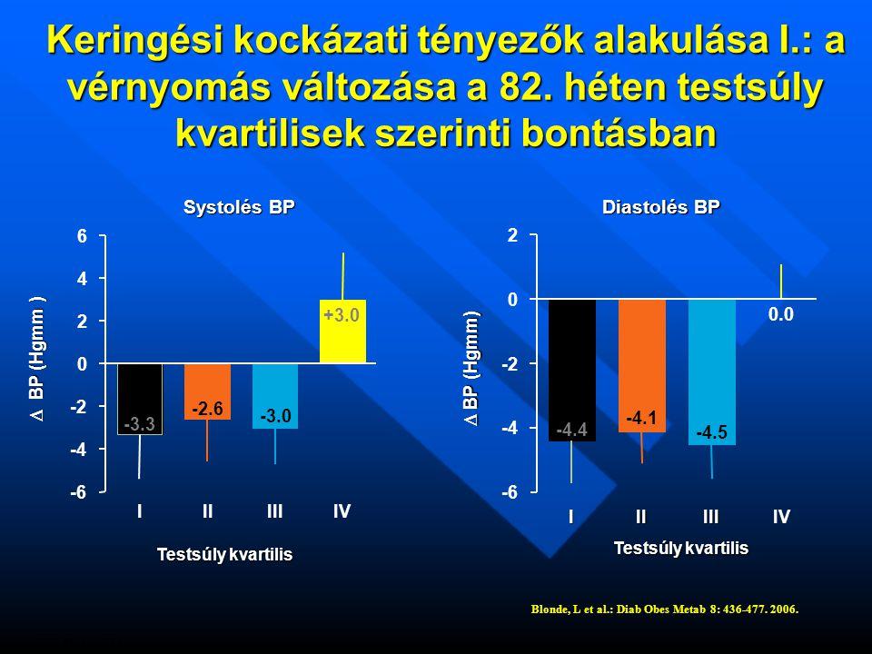 Keringési kockázati tényezők alakulása I. : a vérnyomás változása a 82