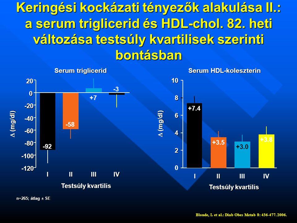 Serum HDL-koleszterin